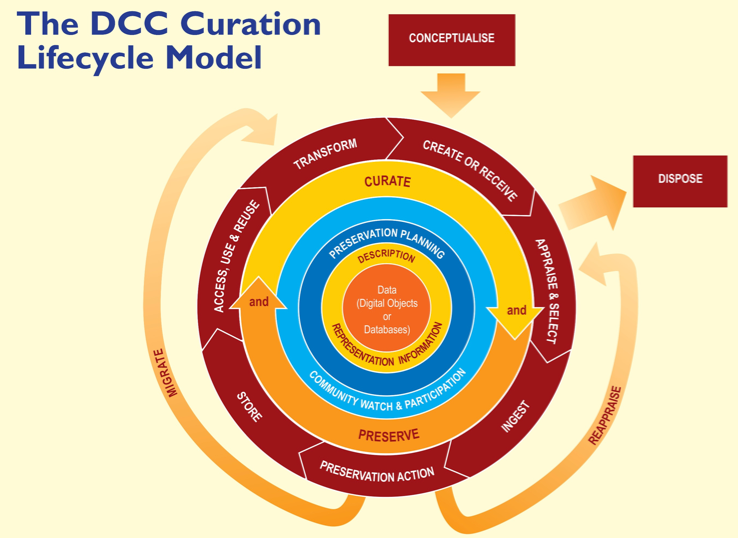 DCC Curation Lifecycle