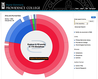 Providence College Digital Commons Discipline Wheel
