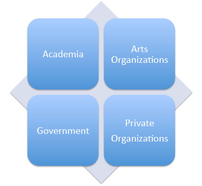 Four main institutional settings graphic