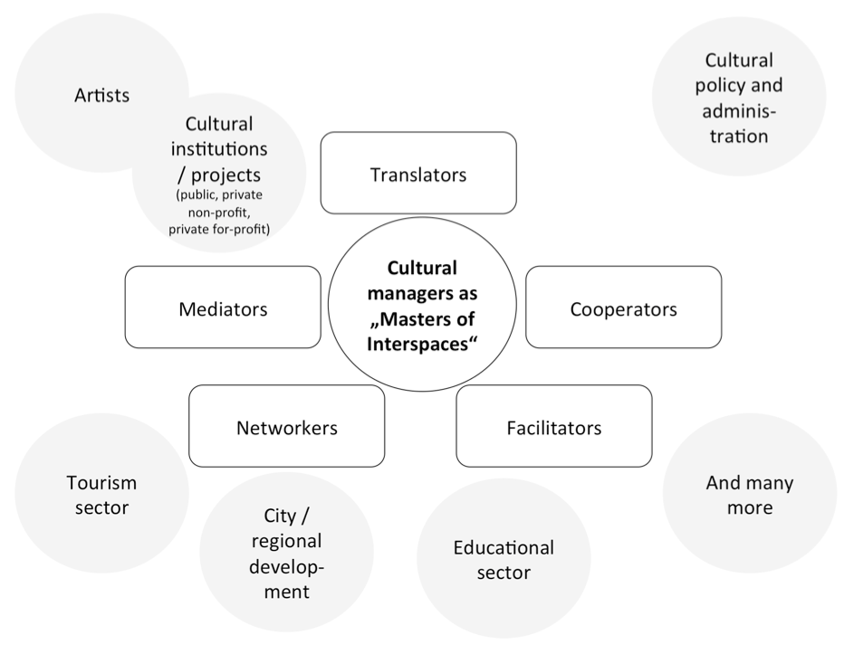 """Figure 1: Roles of Cultural Managers as """"Masters of Interspaces"""" (after Föhl, Wolfram & Peper, 2016)"""