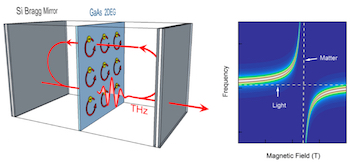 A method created at Rice University closes the gap between light and matter and may help advance technologies like quantum computers and communications. The lab designed and built a high-quality cavity to contain an ultrathin layer of gallium arsenide. By tuning the material with a magnetic field to resonate with a certain state of light in the cavity, they prompted the formation of polaritons that act in a collective manner. (Credit: Qi Zhang