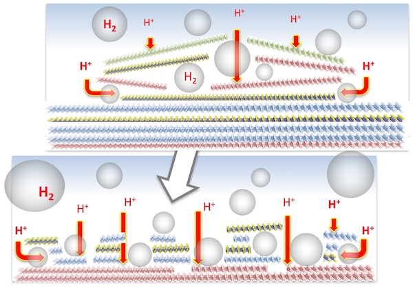 An electrocatalyst created at Rice University proved as effective as platinum for the production of hydrogen. The process creates hydrogen bubbles between planes of the layered material, which breaks the layers up and makes catalytic sites more accessible. Illustration