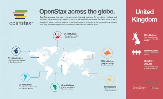 Infographic about OpenStax textbook usage worldwide