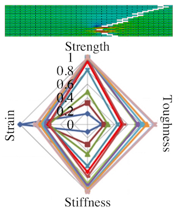 A radar plot of a hard platelet-soft matrix composite like the one at top shows how changing the values of each input changes the material's strength, strain, toughness and stiffness. In this plot, vertical numbers represent values along the strength axis. The plot is the product of a model by Rice University materials scientists who said it will help in the creation of new synthetic materials that will mimic the toughest composites found in nature. The researchers determined the length of the platelet is the most critical factor in the composite's ability to resist catastrophic fractures.