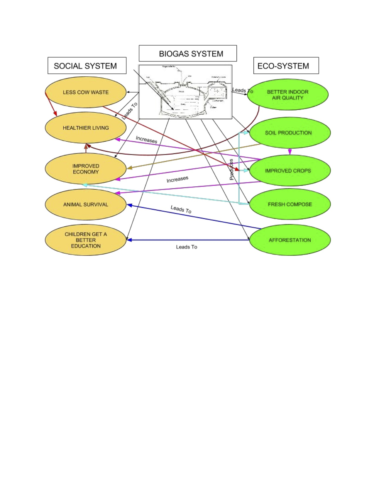 Systems Diagram For Biogas India Schematics Wiring Diagrams Biogasplantdiagram Geog 30 Our Perspectives Generator Plant