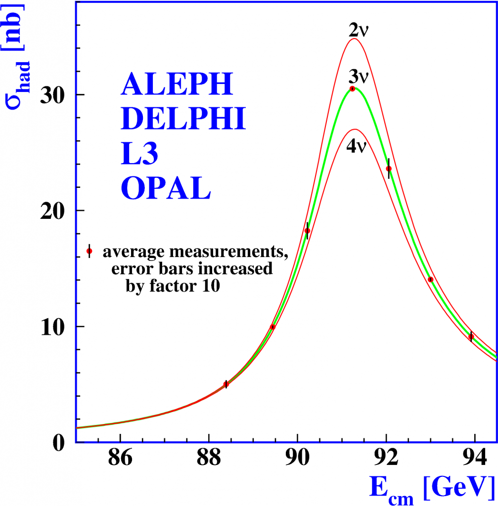 LEP: measure of number of neutrino flavours