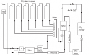 Schematic of CO2 measurement system using a single-cell NDIR-based analyzer.  for more information, see Stephens, B. B., Miles, N. L., Richardson, S. J., Watt, A. S., and Davis, K. J.: Atmospheric C02 monitoring with single-cell NDIR-based analyzers, Atmos. Meas. Tech., 4, 2737-2748, doi:10.5194/amt-4-2737-2011, 2011.