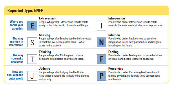 the myers briggs type indicator and the holand code The following is a personality test designed to help you understand  holland  code test  4 myers-briggs type indicator (short version.
