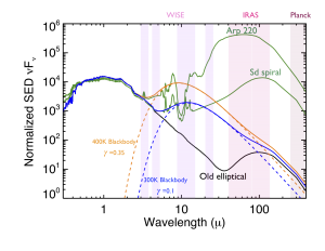 Figure from our second paper.  SEDs are for an old elliptical, a typical spiral, and Arp 220, a starburst galaxy. The green and orange curves include the effects of 10% and 35% of the starlight being reprocessed as waste heat.  WISE gets a good handle on the stellar photospheres in the two bluer bands, and the waste heat/dust in the redder bands.