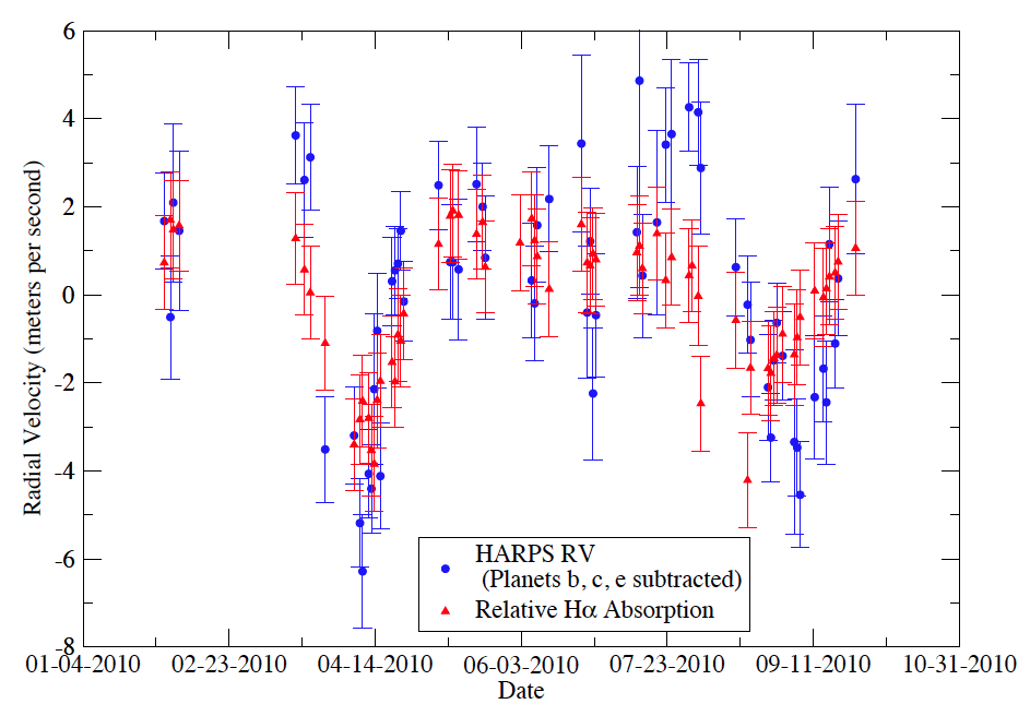 Radial velocities from HARPS (blue) with their H-alpha measurements (red).  The H-alpha values have been scaled to allow visual comparison.