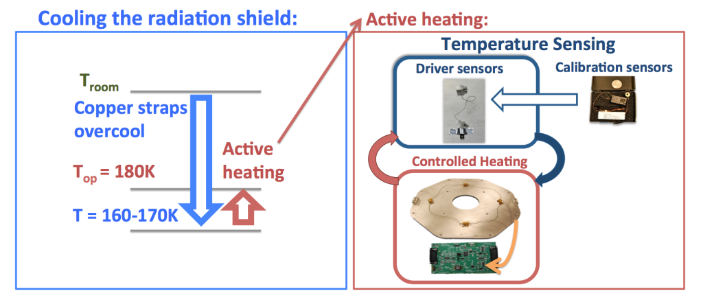 A schematic of how the HPF Environment Control System (ECS) maintains a constant 180K instrument temperature.
