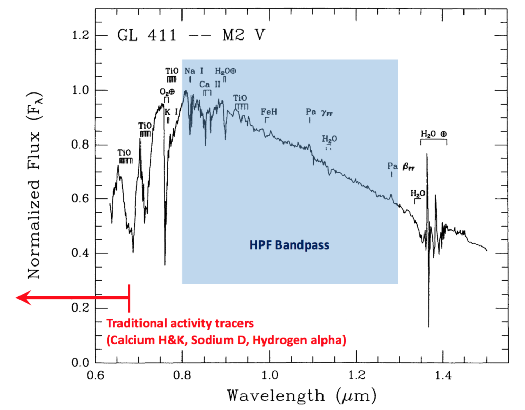 A near-infrared spectrum of Gliese 411, an M2 dwarf that is the sixth closest hydrogen-burning star to the Sun. Wavelength ranges for HPF's coverage and the most commonly used activity indicators are shown. Adapted from Figure 2 of Kirkpatrick et al. (1993).