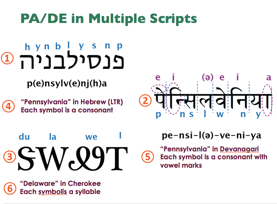Slide shows PA in Hebrew, Cherokee and Devanagari. Images are read first then captions. Captions say that Hebrew is left to right with consonants only, Cherokee symbols represent syllables and Devanagari is consonants with vowel marks.