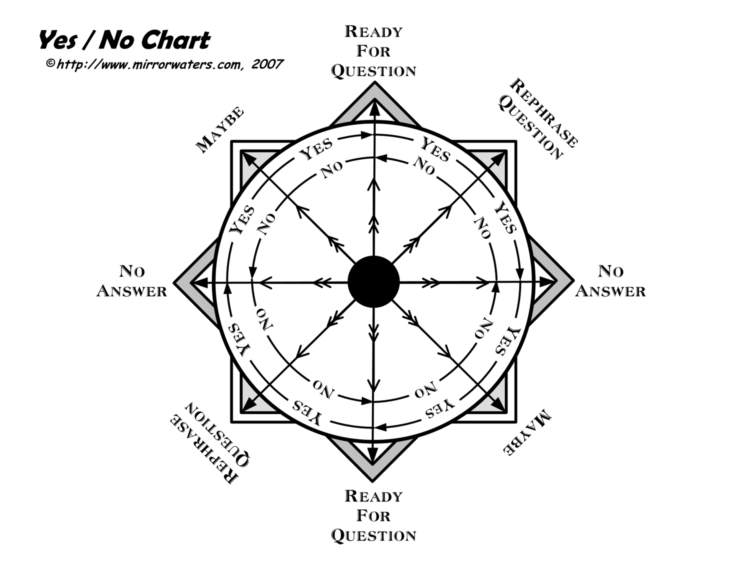 Kimbers blog where the new age the occult and the paranormal meet dowsing with branch dowsing chart biocorpaavc