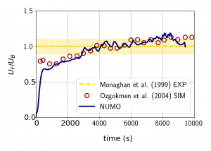Image shows the evolution of the density current front speed computed by NUMO and compared with computations of Ozgkomen et al. 2004 and the experiment of Monaghan et al. 1999 . NUMO compares very well with literature data
